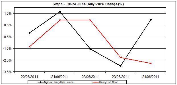 natural gas SPOT price chart - percent change Henry Hub  20-24  June 2011