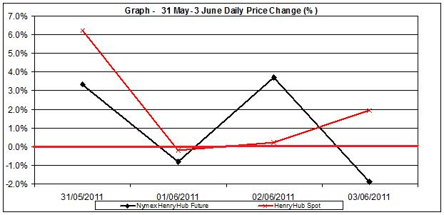 natural gas SPOT price chart - percent change Henry Hub  31 May- 3 June 2011