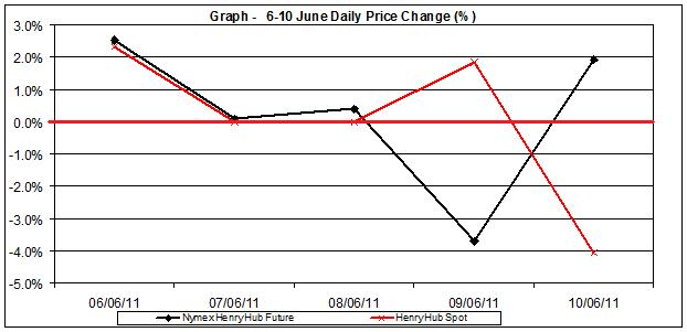 natural gas SPOT price chart - percent change Henry Hub  6-10 June 2011
