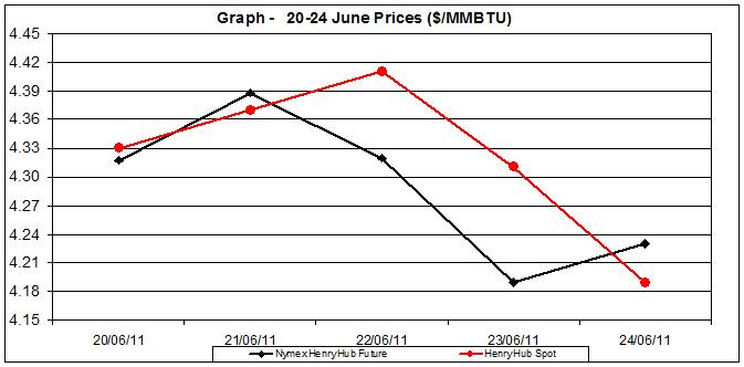 natural gas price Henry Hub chart -  20-24  June 2011