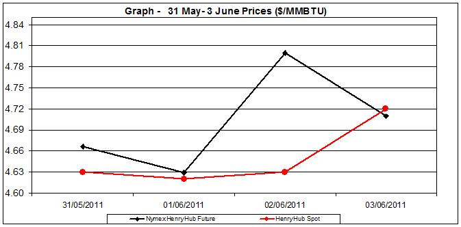 natural gas price Henry Hub chart -  31 May- 3 June 2011