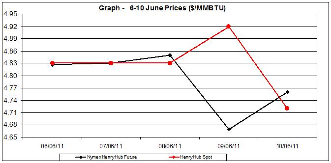natural gas price Henry Hub chart -  6-10 June 2011