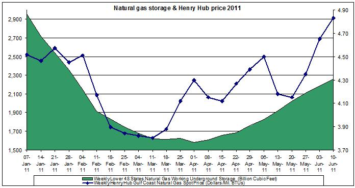 natural gas prices chart 2011 (Henry Hub Natural Gas storage 2011 JUNE 10