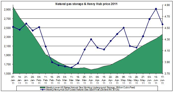 natural gas prices chart 2011 (Henry Hub Natural Gas storage 2011 JUNE 17