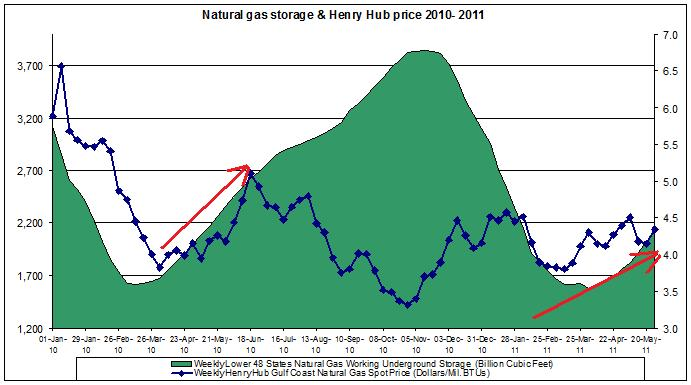 natural gas prices chart 2011 (Henry Hub Natural Gas storage 2011 MAY 27