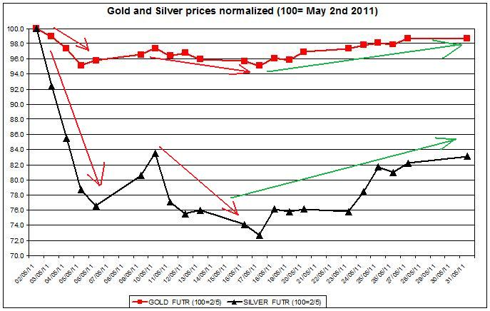 normalized Gold outlook and Silver prices FORECAST  MAY 2011