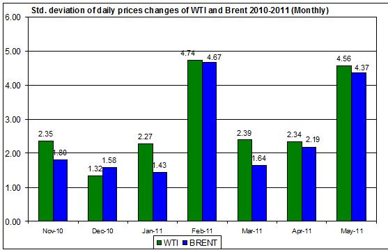 standard deviation of the spot oil prices  WTI and Brent spot oil 2010-2011 (Monthly) JUNE 12