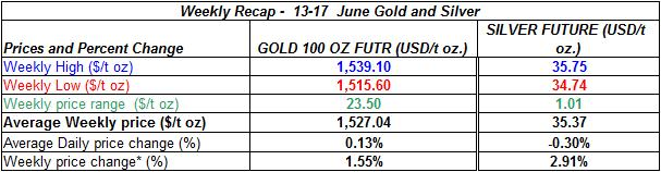 table Current gold prices and silver prices -  13-17  June 2011