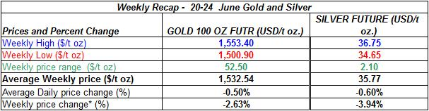 table Current gold prices and silver prices -  20-24 June 2011