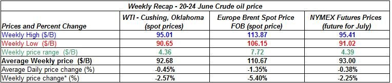 table crude spot oil prices - 20-24 June 2011