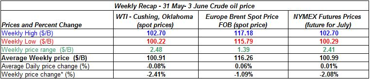table crude spot oil prices -   31 May- 3 June 2011