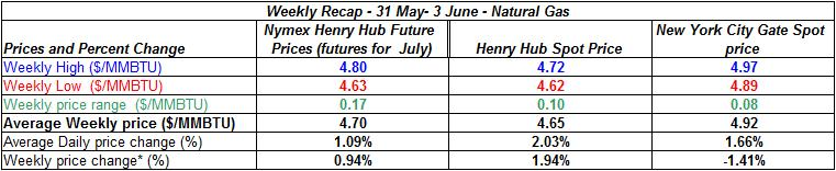 table natural gas spot price Henry Hub -  31 May- 3 June 2011