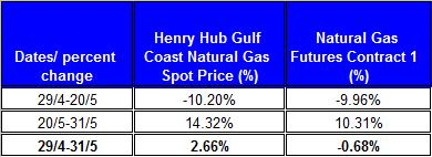 table percent change Natural gas spot price future (Henry Hub)  May 2011 June 6