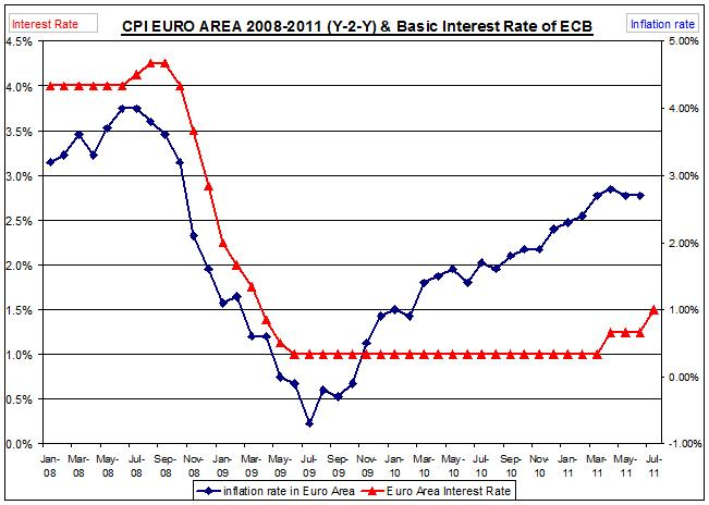 CPI EURO AREA 2010-2011 (Y-2-Y) & Basic Interest Rate of ECB JULY 07