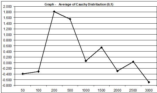 Cauchy Distribution (0,1) average  3000 samples JULY 25