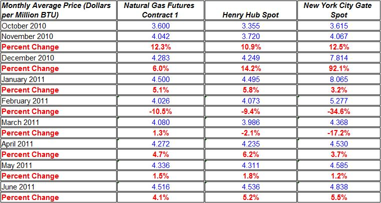 Change in natural gas prices Henry Hub, and New York City Gate spot October 2010 June 2011