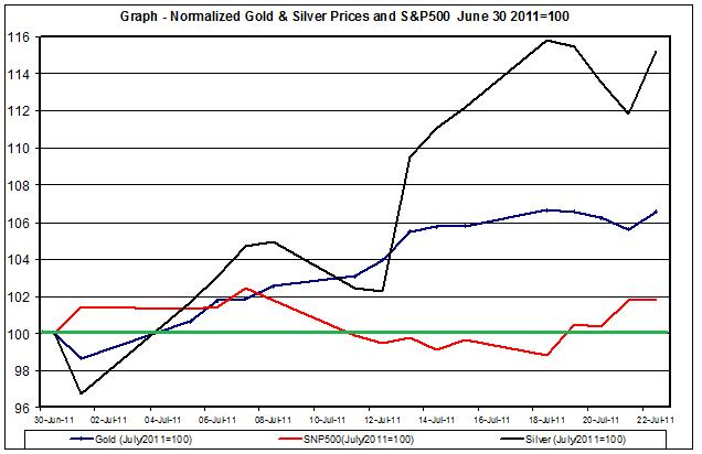 Chart Gold Prices and SNP500 July   2011 25 July