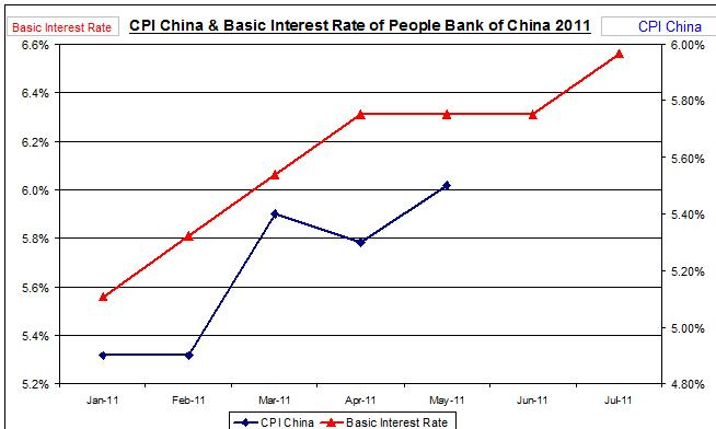 China inflation and interest rate July 2011