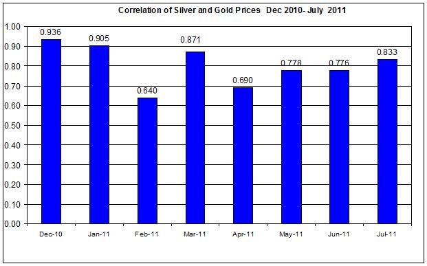 Correlation Gold & Silver Prices  Dec 2010- July 2011 12 July