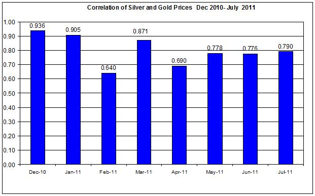 Correlation Gold & Silver Prices  Dec 2010- July 2011 27 July