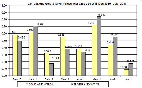 Correlation Gold & Silver Prices and CRUDE OIL WTI SPOT OIL Dec 2010- July 2011 27 July