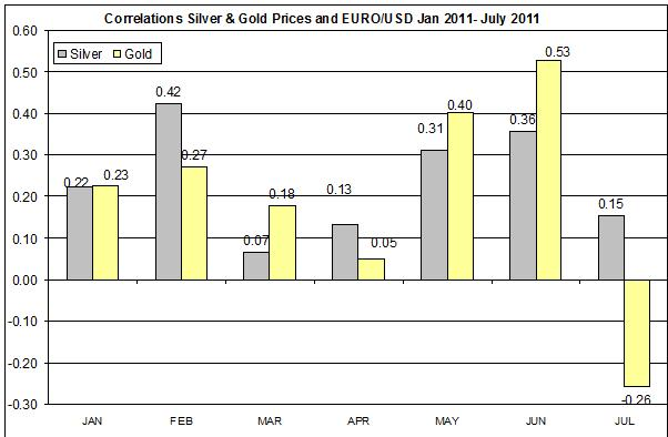 Correlation Gold & Silver Prices and EURO USD JULY 2011 28 JULY