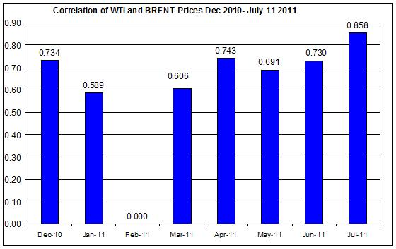 Correlations wti and Brent crude spot oil prices  Dec 2010- July 12 2011