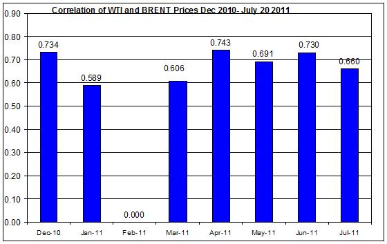 Correlations wti and Brent crude spot oil prices  Dec 2010- July 21 2011
