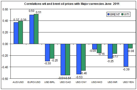 Correlations wti and Brent spot oil prices with MAJOR CURRENCIES JUNE 2011