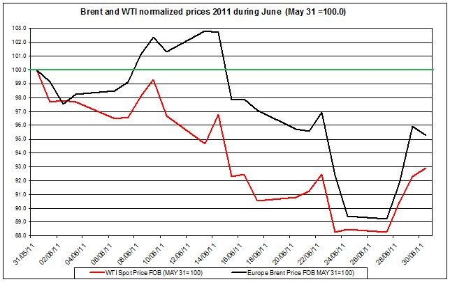 Crude spot oil price WTI and Brent oil 2011 JUNE JULY 1