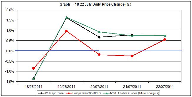 Crude spot oil price chart WTI Brent oil - percent change  18-22 July  2011