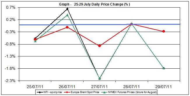 Crude spot oil price chart WTI Brent oil - percent change  25-29 July  2011