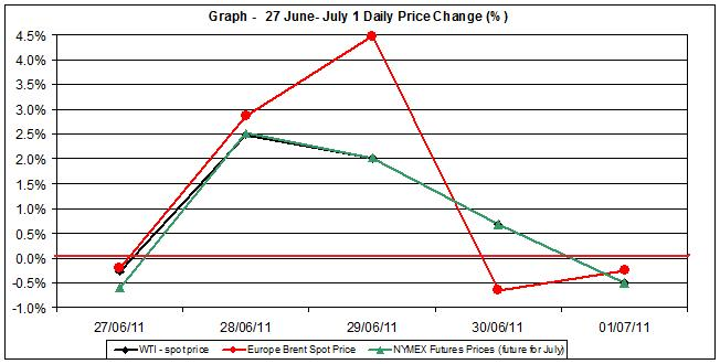 Crude spot oil price chart WTI Brent oil - percent change   27 June- July 1 2011