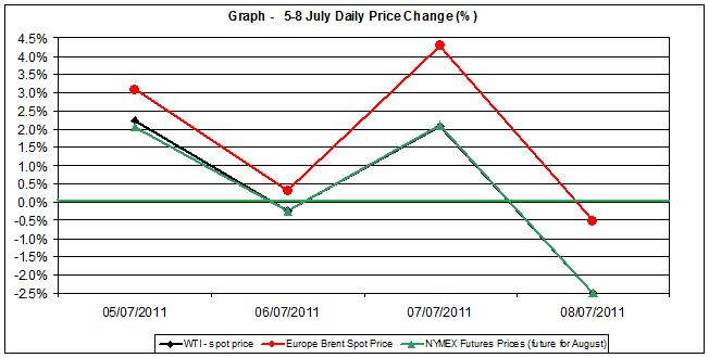 Crude spot oil price chart WTI Brent oil - percent change  5-8 July  2011