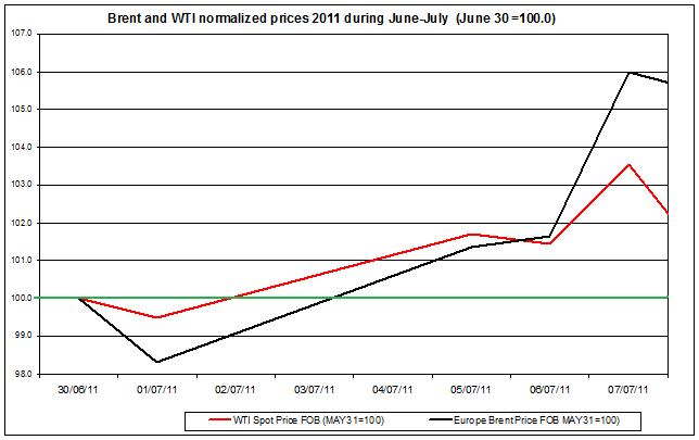 Crude spot oil prices 2011 Brent oil and WTI spot oil  2011 July 11