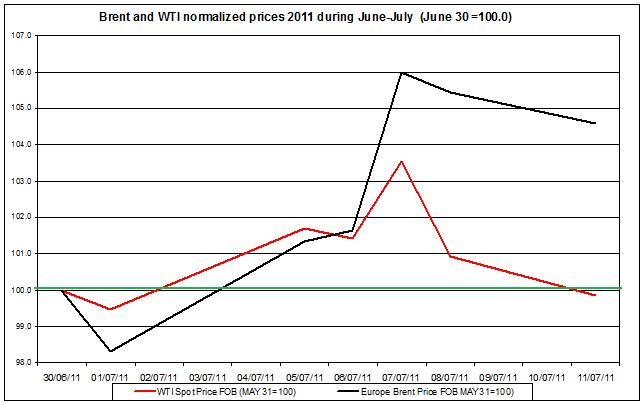 Crude spot oil prices 2011 Brent oil and WTI spot oil  2011 July 12