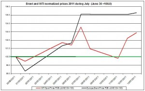 Crude spot oil prices 2011 Brent oil and WTI spot oil  2011 July 14