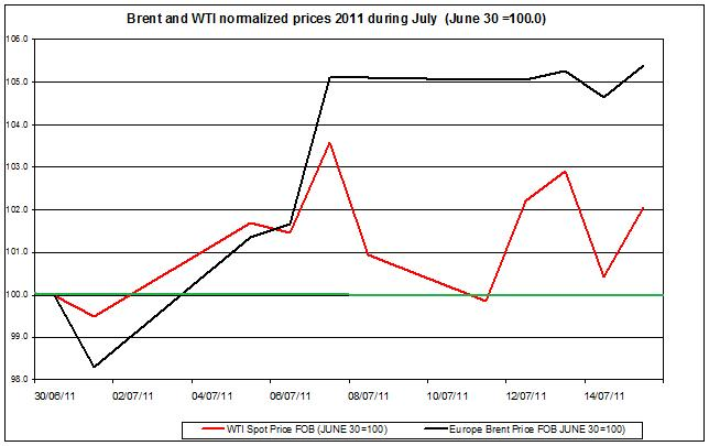Crude spot oil prices 2011 Brent oil and WTI spot oil  2011 July 18