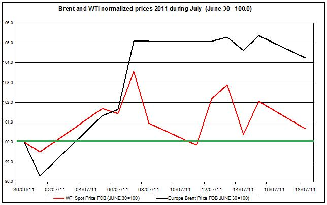 Crude spot oil prices 2011 Brent oil and WTI spot oil  2011 July 19