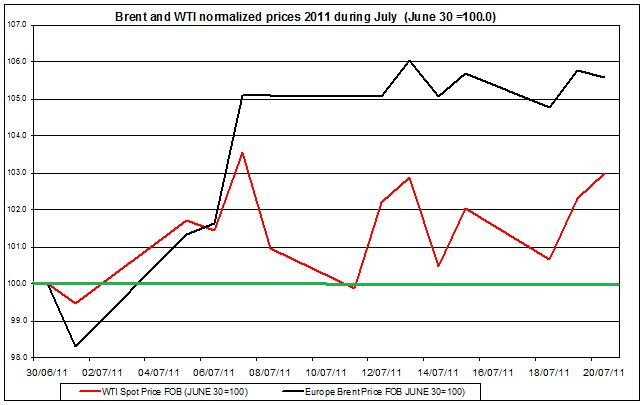 Crude spot oil prices 2011 Brent oil and WTI spot oil  2011 July 21