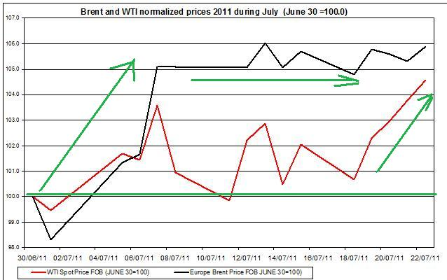 Crude spot oil prices 2011 Brent oil and WTI spot oil  2011 July 25