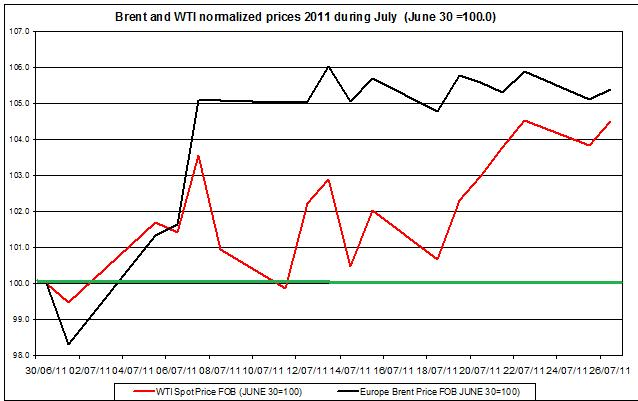 Crude spot oil prices 2011 Brent oil and WTI spot oil  2011 July 27