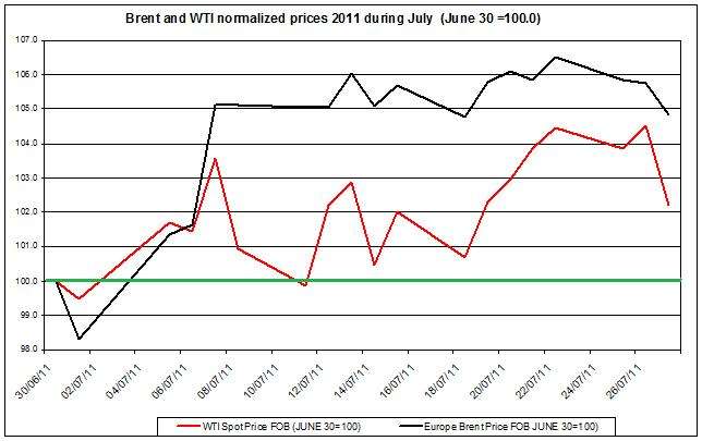 Crude spot oil prices 2011 Brent oil and WTI spot oil  2011 July 28