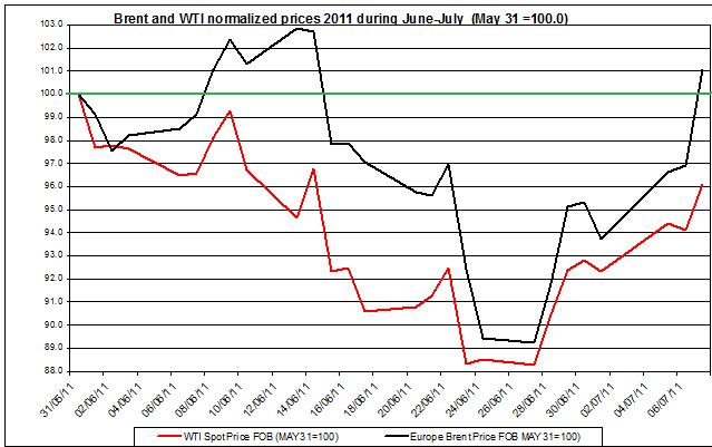 Crude spot oil prices 2011 Brent oil and WTI spot oil  2011 July 8