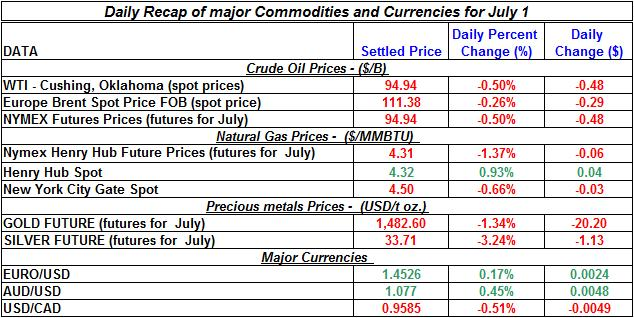 Crude spot oil prices, Natural gas spot price, Current Gold and Silver prices 2011 July 1
