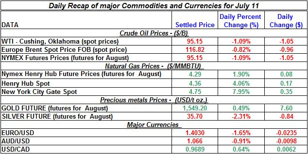 Crude spot oil prices, Natural gas spot price, Current Gold and Silver prices 2011 July 11