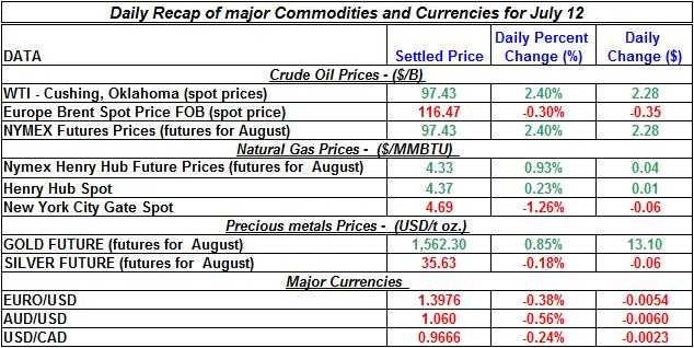 Crude spot oil prices, Natural gas spot price, Current Gold and Silver prices 2011 July 12