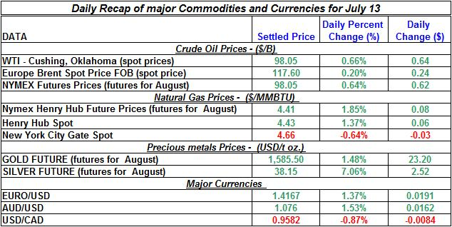 Crude spot oil prices, Natural gas spot price, Current Gold and Silver prices 2011 July 13