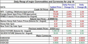 Crude spot oil prices, Natural gas spot price, Current Gold and Silver prices 2011 July 14
