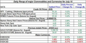 Crude spot oil prices, Natural gas spot price, Current Gold and Silver prices 2011 July 15